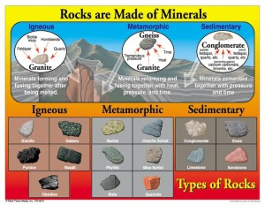 14.11.19 types of rocks chart