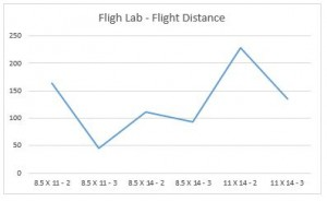 flight lab results